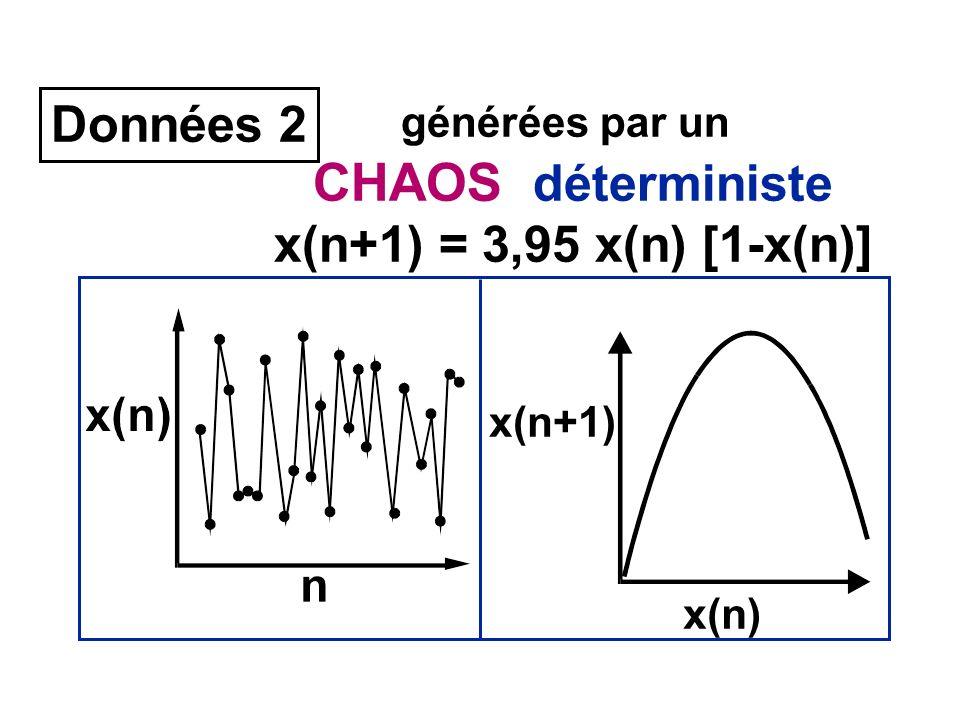 CHAOS déterministe Données 2 x(n+1) = 3,95 x(n) [1-x(n)]